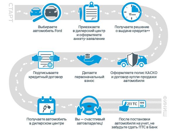 АВТОМИР  крупнейший автомобильный дилер в России продажа